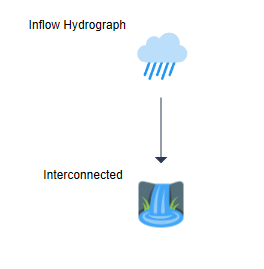 Interconnected Pond Routing