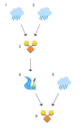 Watershed Model - Hydrology Studio