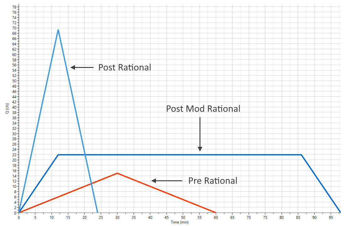 Rational method compared to the SCS method