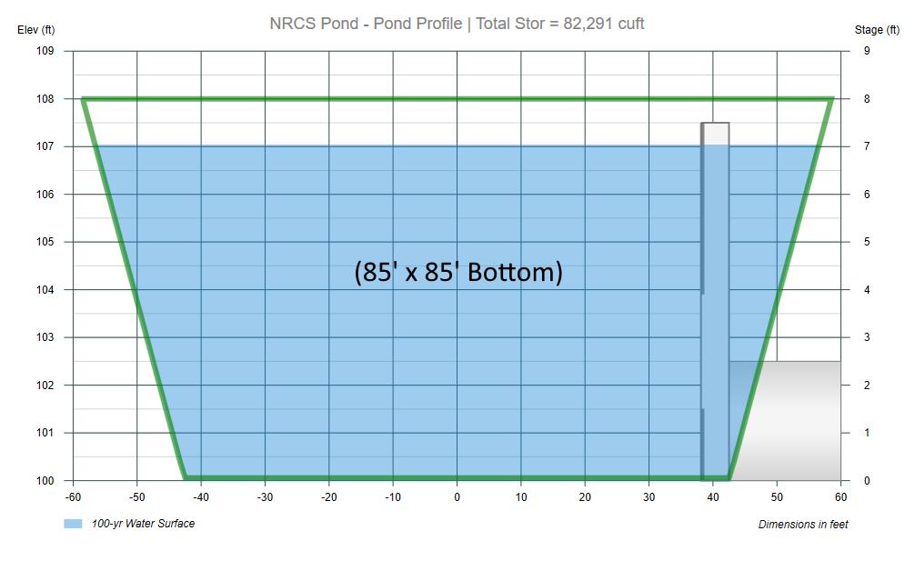 SCS Method Pond Design