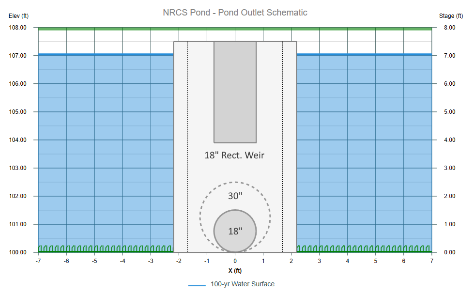 NRCS method vs. Rational method