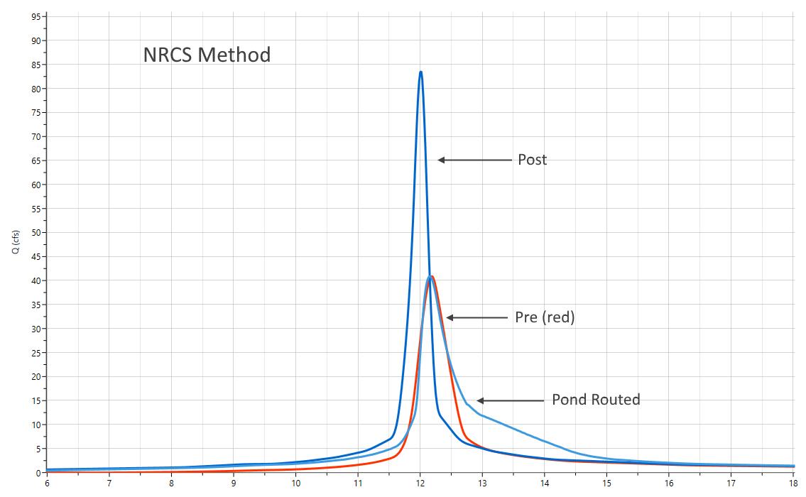 NRCS vs. Rational method