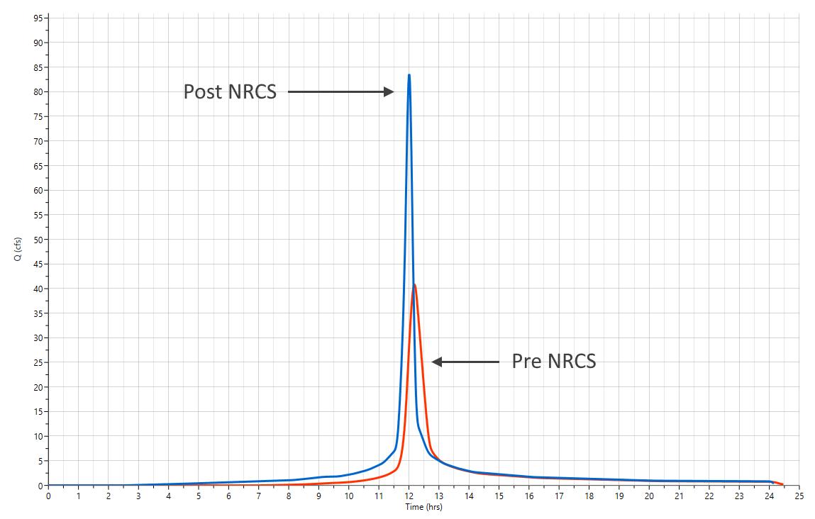 Rational method vs SCS method