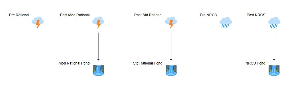 SCS vs Rational Method