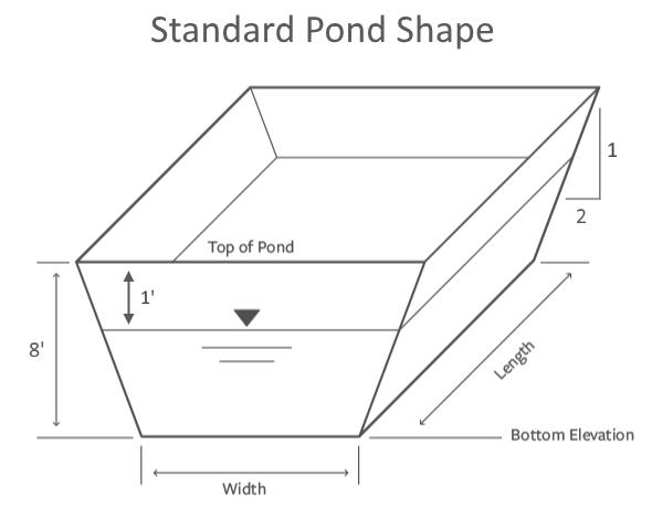 Detention pond design software