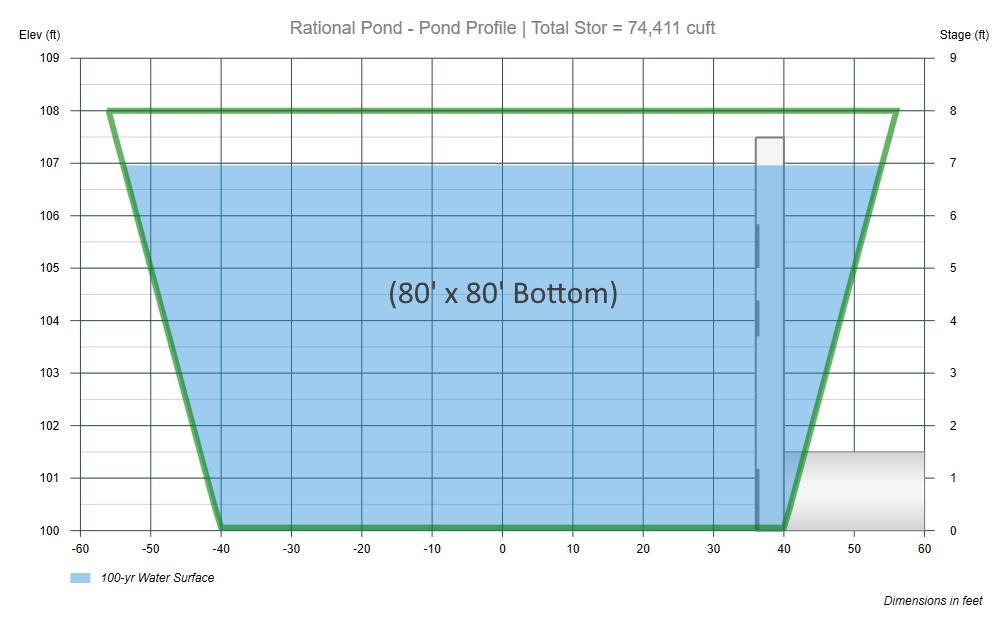 Modified Rational Method Pond Design