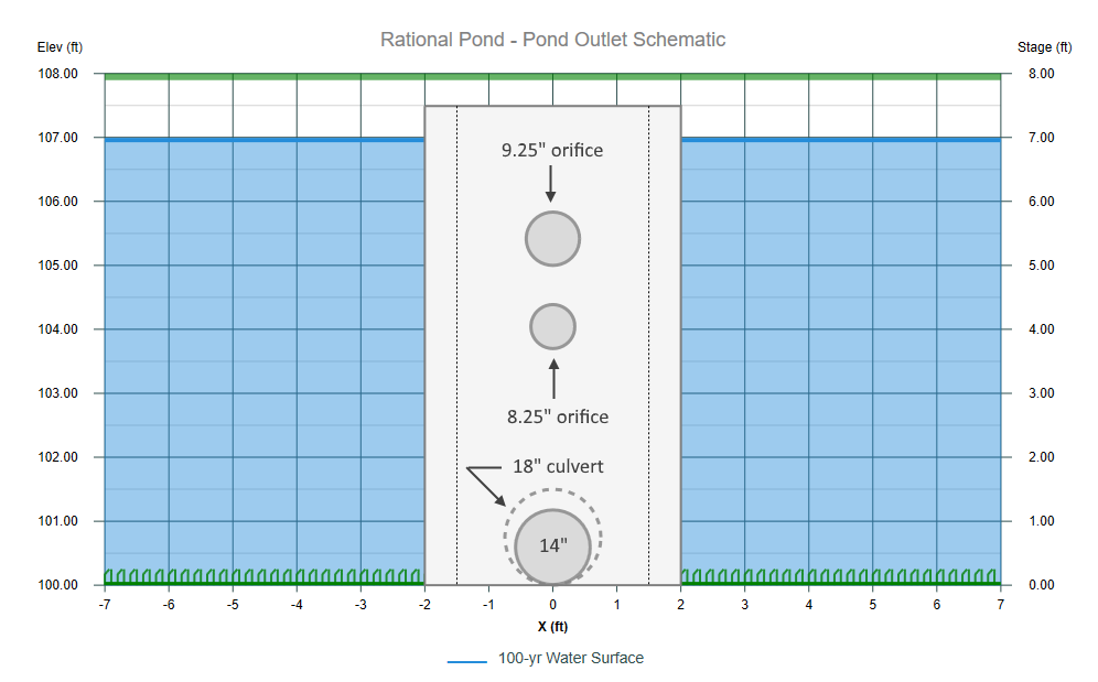 Modified Rational Method Pond Outlet Structure