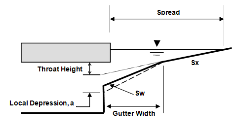 Storm Sewer Gutters